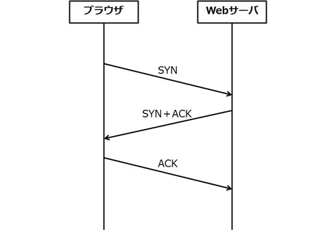 TCPによるコネクション確立