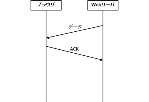 TCPによるデータ転送