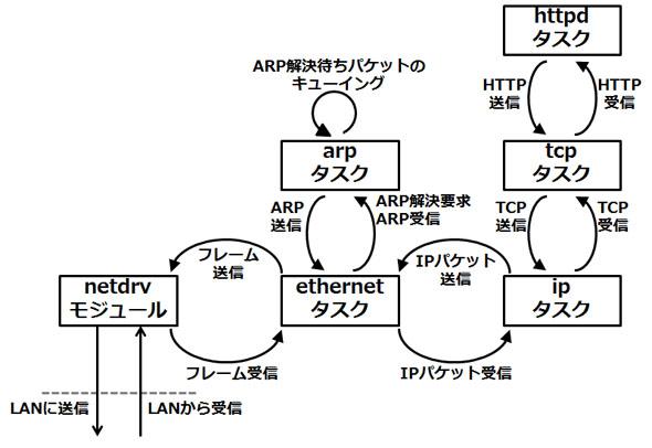 HTTP通信のためのタスクの構成