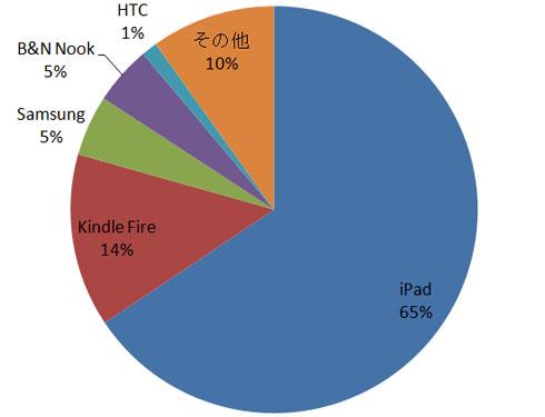 2011年第4四半期のタブレット端末シェア