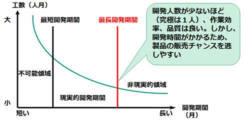 SLIMにおける「最長開発期間」