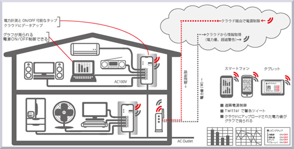 「電力見える化クラウドサービス(仮称)」と「iRemoTap」のシステム概要