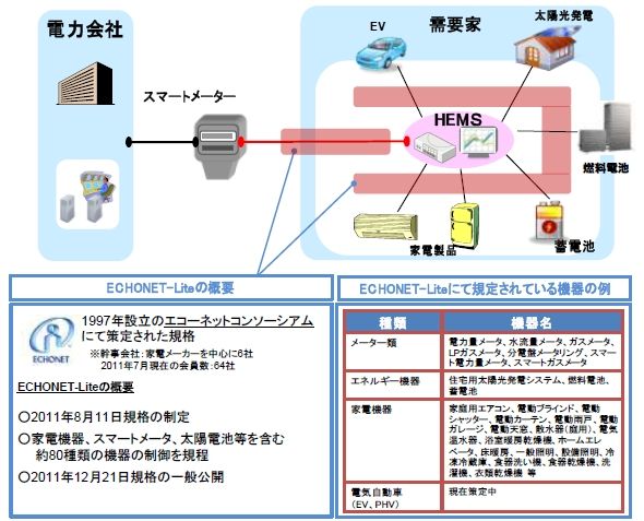 20120229TEPCO_JSCA__ECHONET_590px.jpg