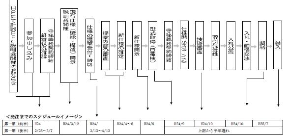 20120229TEPCO_schedule_584px.jpg