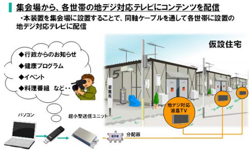 仮設住宅での導入イメージ(有線で配信)
