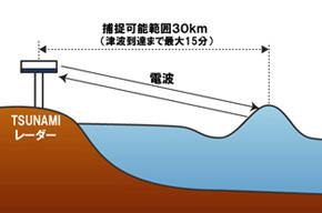 TSUNAMIレーダーが津波を捉える仕組み