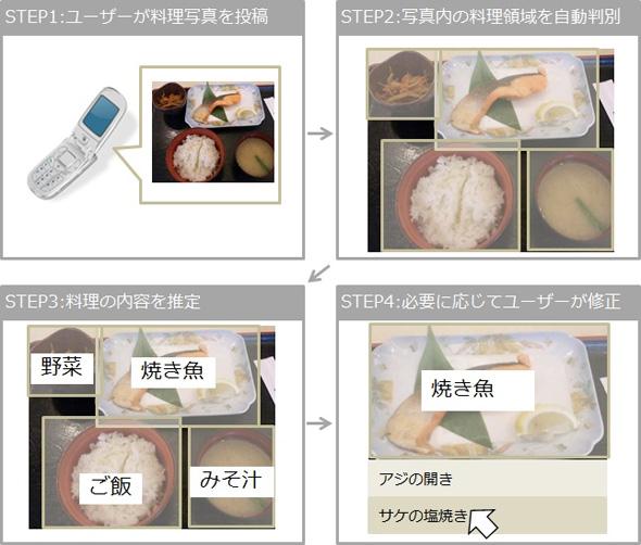 食事写真の登録と料理判別の流れ