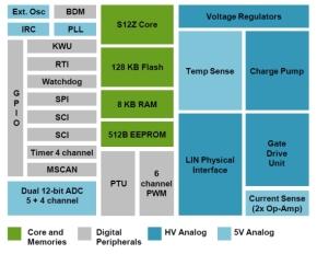 「S12ZVM」の回路ブロック図