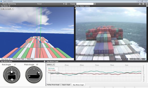 「Marine Station」による船の動揺データの表示イメージ