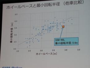 ホイールベースと最小回転半径の比較