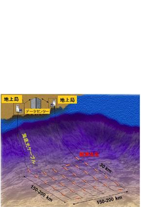 日本海溝海底地震津波観測網02