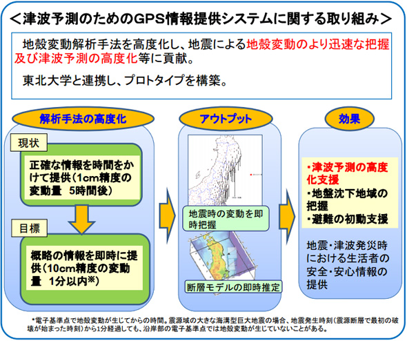 地震時の地殻変動情報の提供