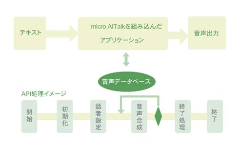「micro AITalk for ニンテンドー3DS」の構成図