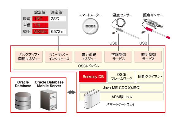 スマートグリッド向けのシステム構成の例