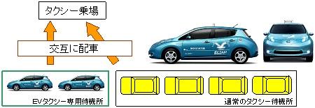 「EVタクシーシェアのりば」の仕組み