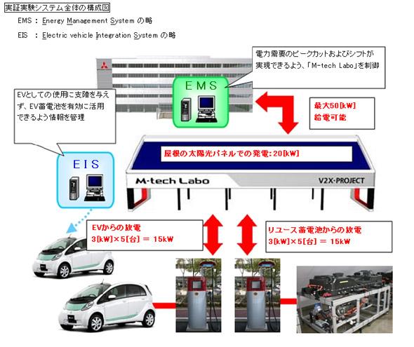 実証実験システム全体の構成図