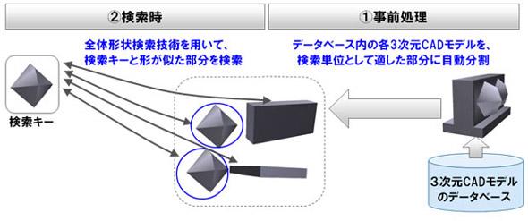 部分形状検索の仕組み