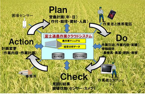「農業クラウドなどを活用した営農・経営支援に関する研究実証」のイメージ
