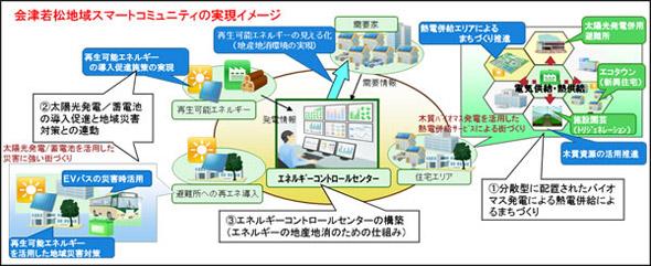 富士通が発表した会津若松市のスマートコミュニティーの概要(出典:富士通)
