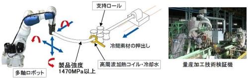 超ハイテン鋼管の曲げ加工技術「3DQ」