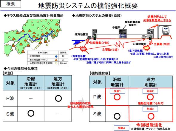 地震防災システムの機能強化概要