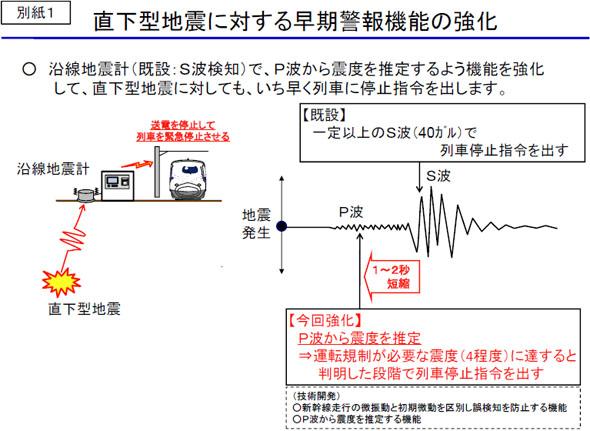 直下型地震に対する早期警報機能の強化