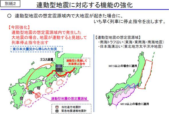 連動型地震に対応する機能の強化