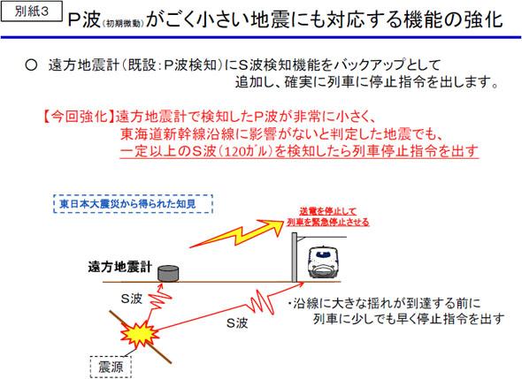 P波(初期微動)がごく小さい地震にも対応する機能の強化