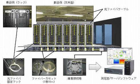 「光ファイバー温度測定システム」のイメージ