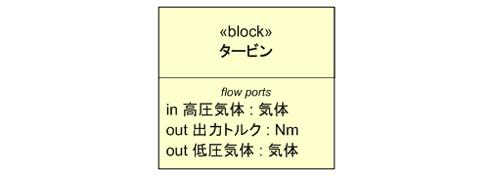 ブロック定義図におけるフローポート