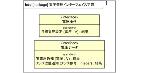 インターフェイス定義