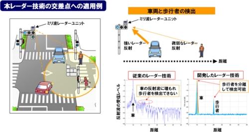 パナソニックが開発したミリ波レーダー