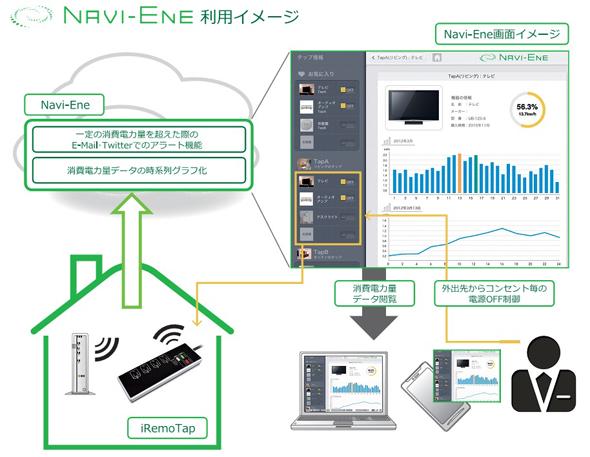 「Navi-Ene」のサービスイメージ