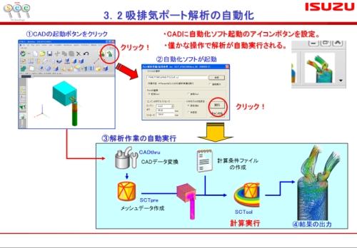 図1 自動化ツールの運用イメージ