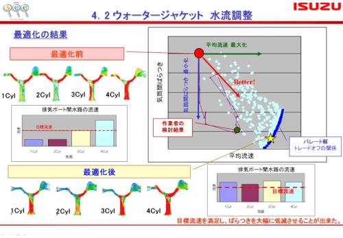 図2 連携ツールを使った最適化のイメージ