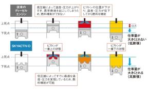 既存のディーゼルエンジンと「SKYACTIV-D」の仕事量の比較