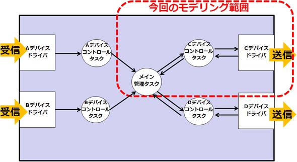 タスク構造について