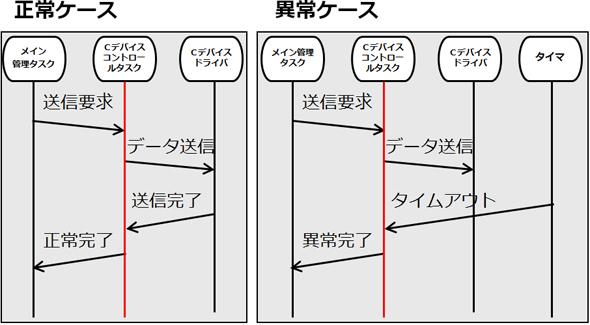 図2の要求仕様書をシーケンス図で表現したもの