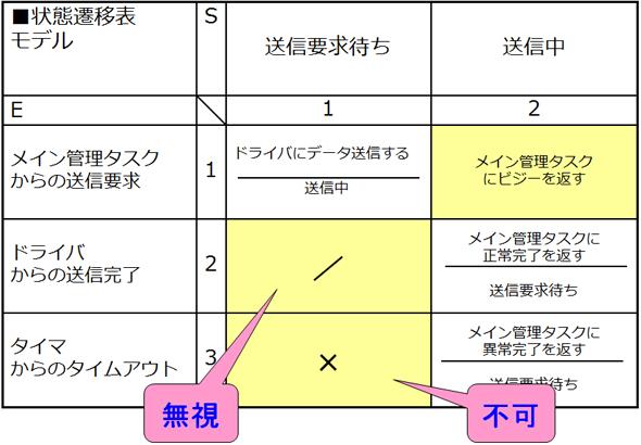 「モレ」「ヌケ」の発見による対応は、設計段階で行える