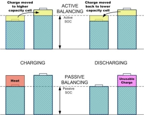 アクティブセルバランス技術とパッシブセルバランス技術