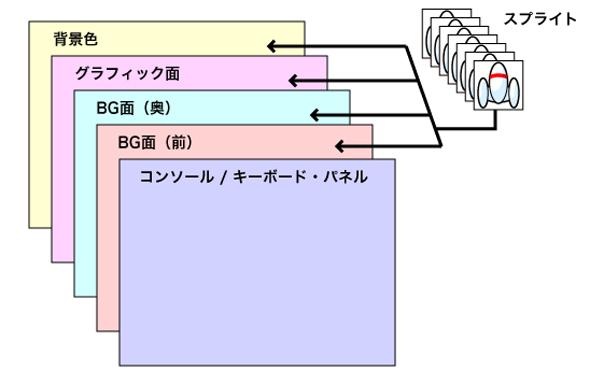 プチコンmkIIの画面のレイヤー構造
