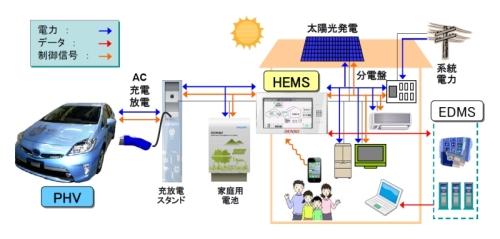 トヨタ自動車が開発した「V2Hシステム」のイメージ