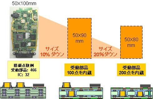 受動部品をマザーボードに内蔵するアプローチ