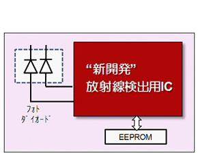 モジュール内部ブロック図