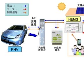 「プリウスPHV」と「V2Hシステム」の通信イメージ