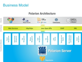 「Polarion ALM」のアーキテクチャ
