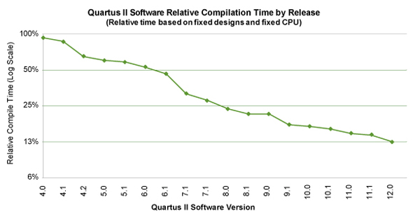 Quartus IIのバージョン間の相対的なコンパイル時間の短縮