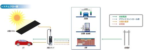 実証実験における電力の流れ