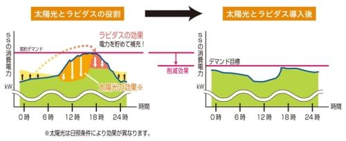 実証実験における電力平準化のイメージ