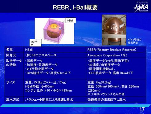 i-BallとREBRの機能比較